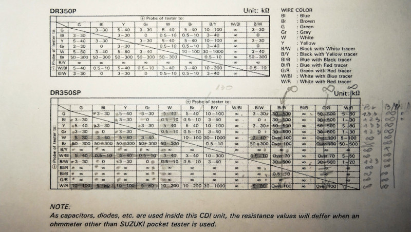 CDI unit testing table from the service manual of Suzuki DR350S